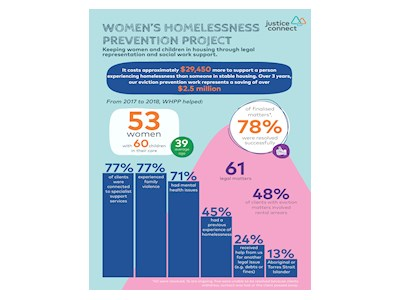 Women's Homelessness Prevention Project
