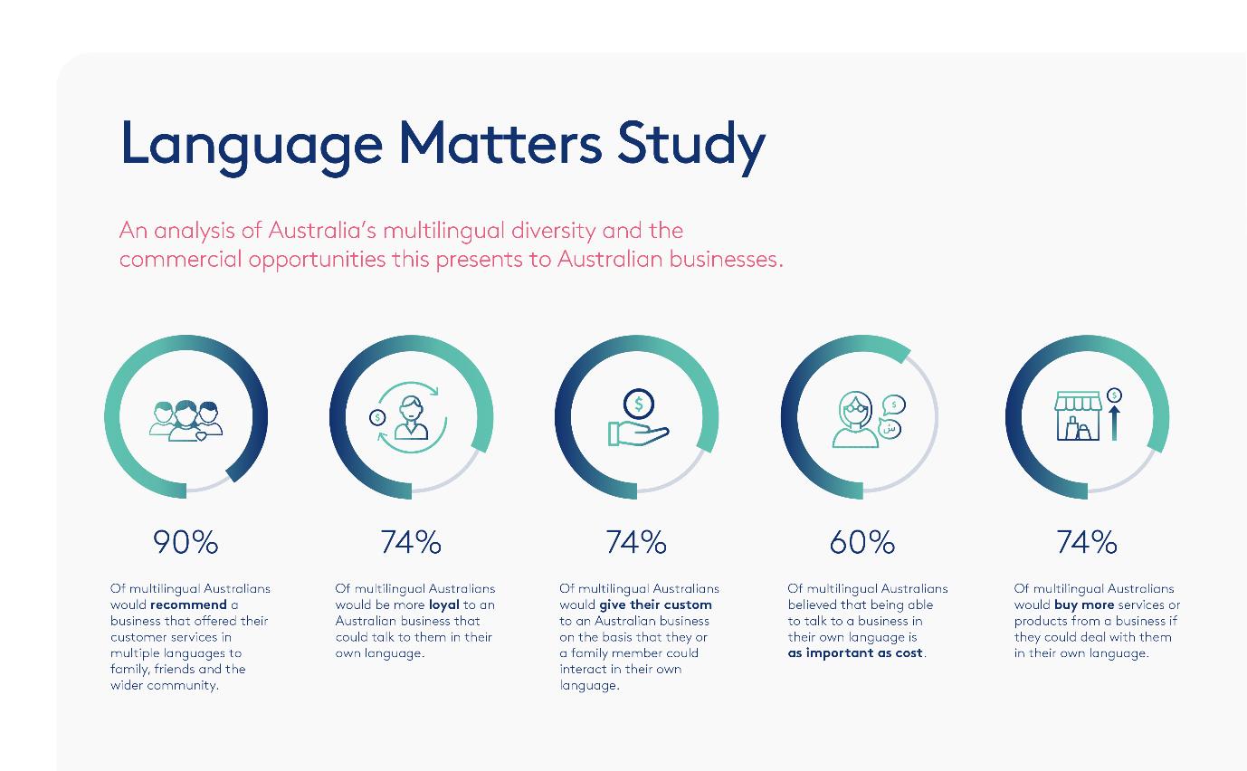 Language Loop Matters Study